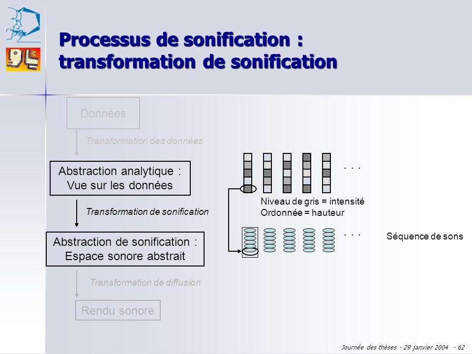 Processus de sonification : transformation de sonification
