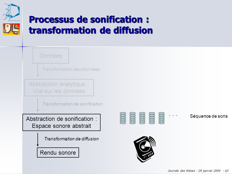 Processus de sonification : transformation de diffusion