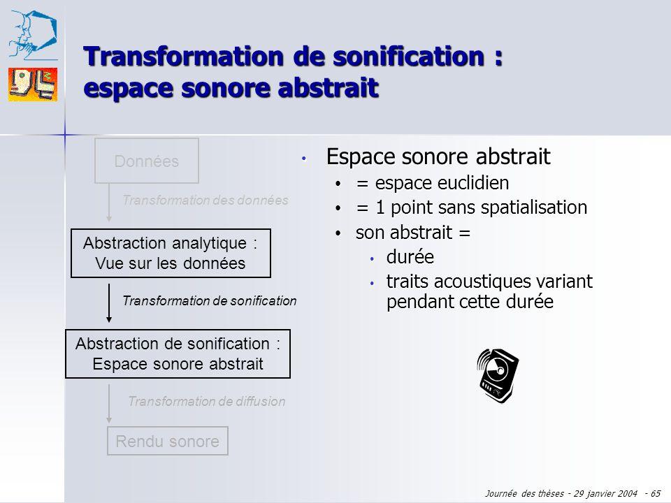 Transformation de sonification : espace sonore abstrait
