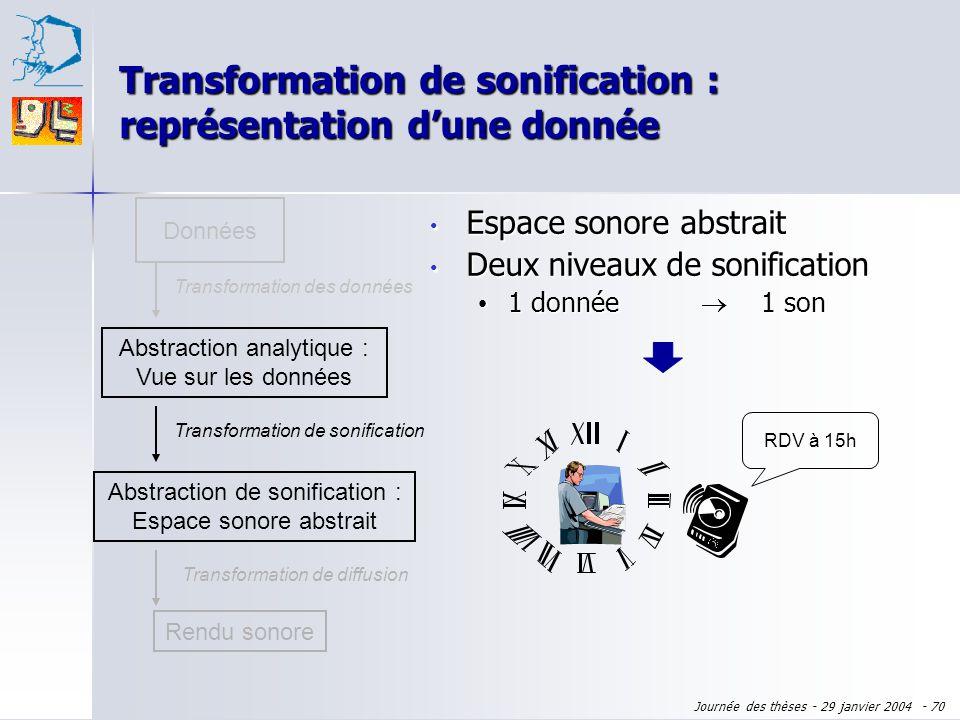 Transformation de sonification : représentation d'une donnée