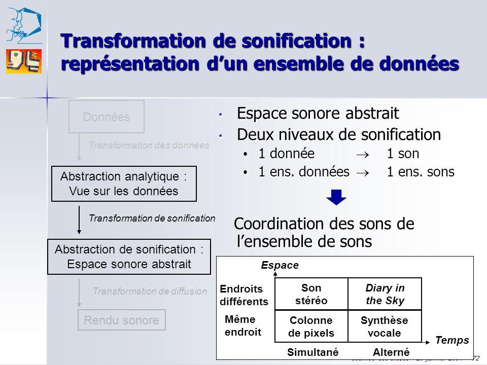 Transformation de sonification : représentation d'un ensemble de données