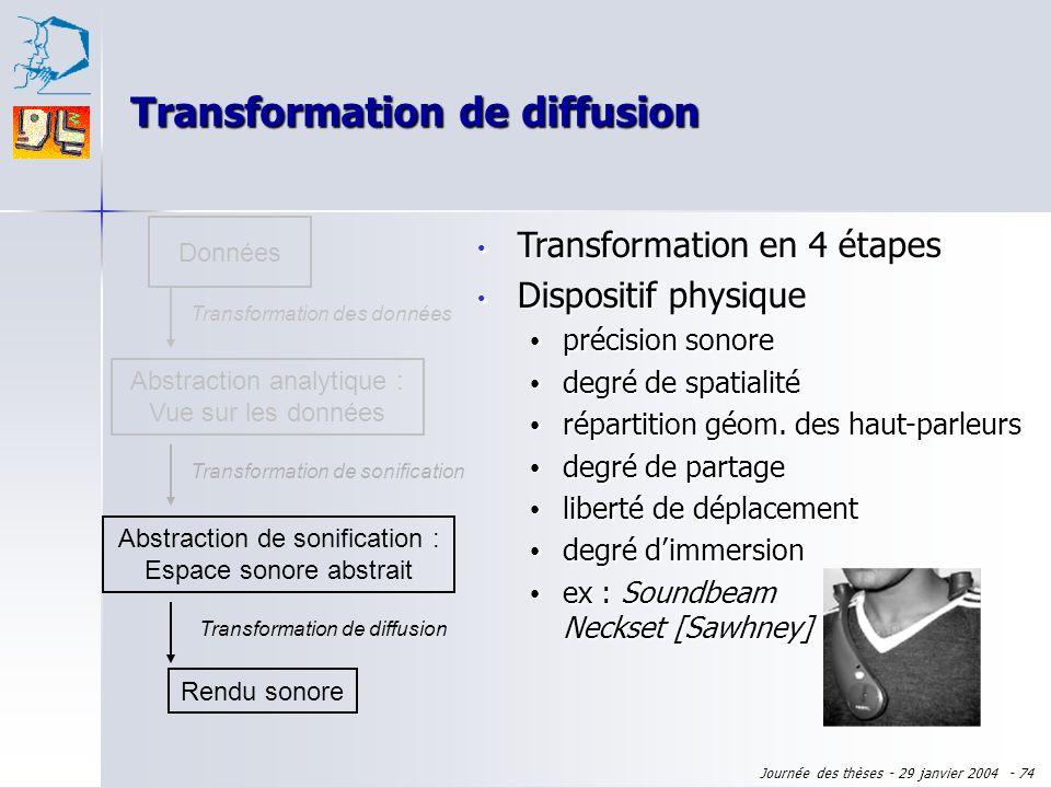 Transformation de diffusion