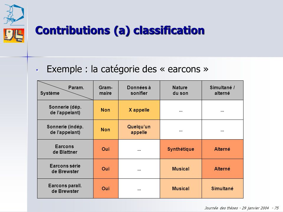 Contributions (a) classification