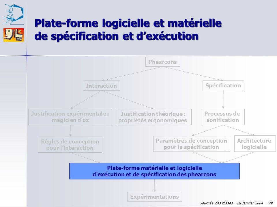 Plate-forme logicielle et matérielle de spécification et d'exécution