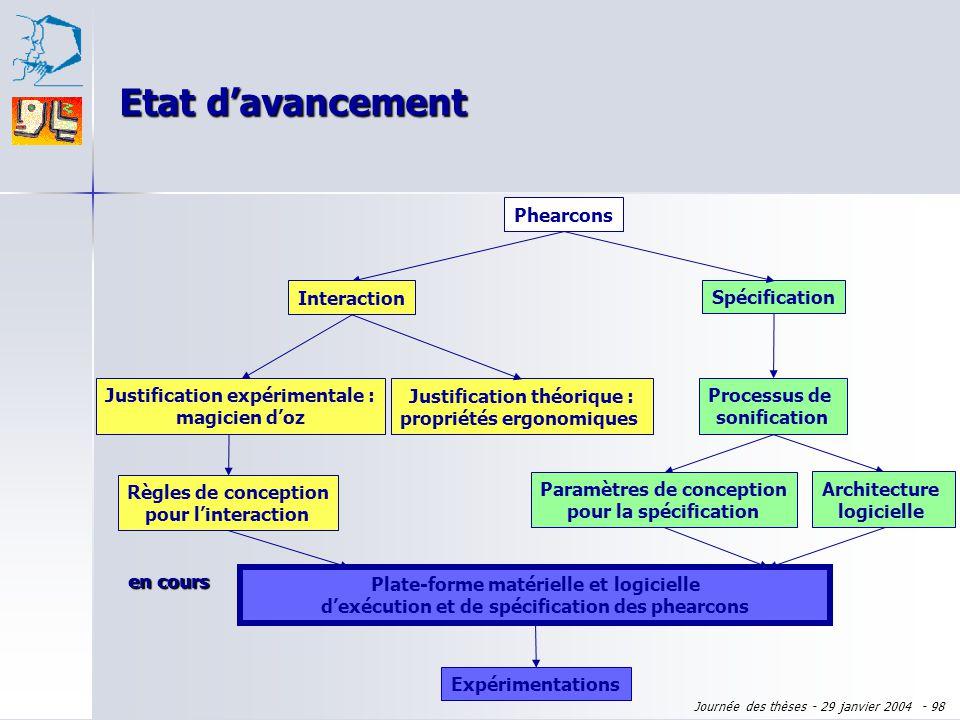 Etat d'avancement Phearcons Interaction Spécification