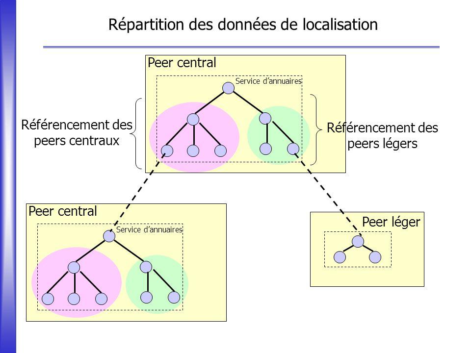 Répartition des données de localisation