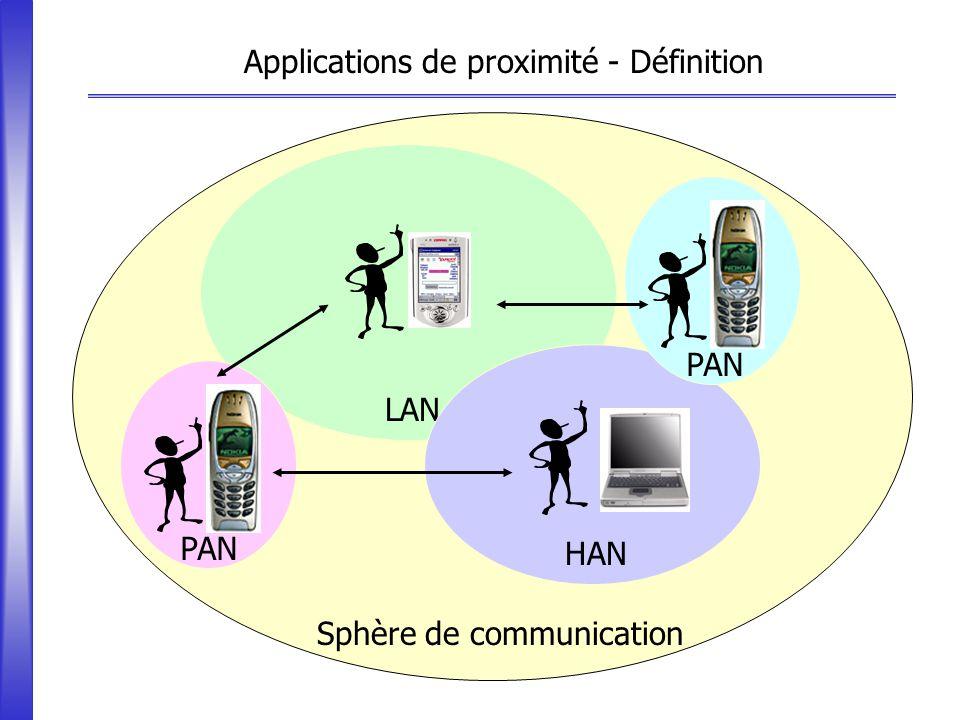 Applications de proximité - Définition