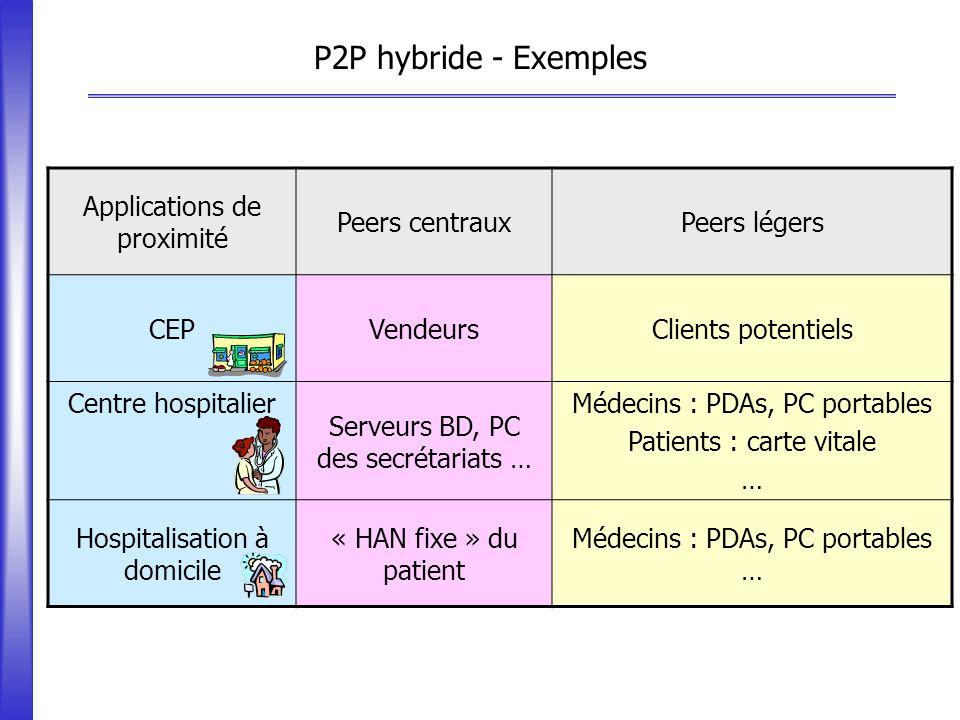 P2P hybride - Exemples Applications de proximité Peers centraux