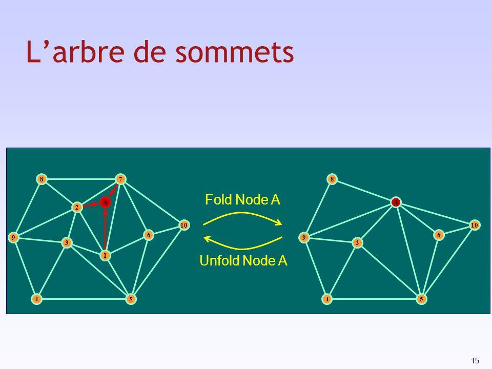 L'arbre de sommets Fold Node A Unfold Node A 3 1 2 9 8 7 10 5 4 6 A 9