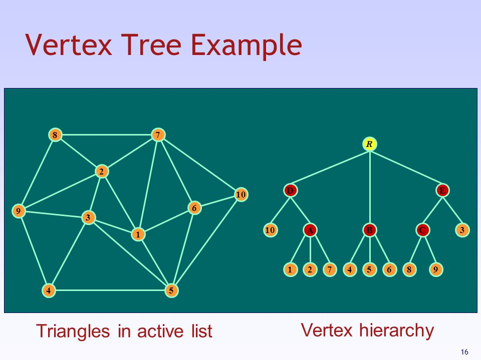 Vertex Tree Example Triangles in active list Vertex hierarchy 8 7 R 2
