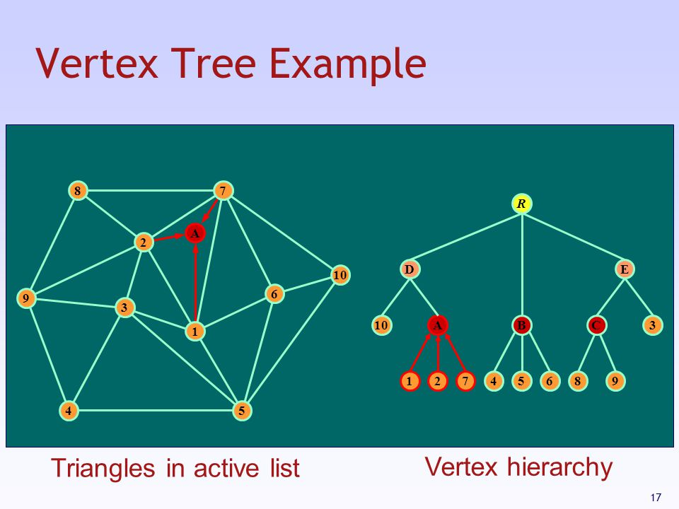 Vertex Tree Example Triangles in active list Vertex hierarchy 8 7 R A