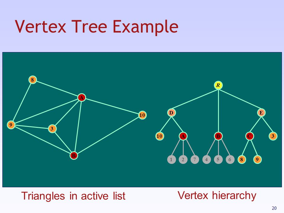 Vertex Tree Example Triangles in active list Vertex hierarchy 8 R A D