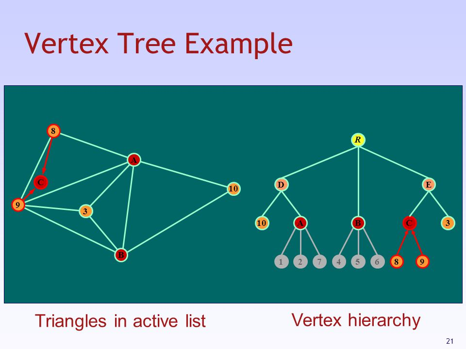 Vertex Tree Example Triangles in active list Vertex hierarchy 8 R A C