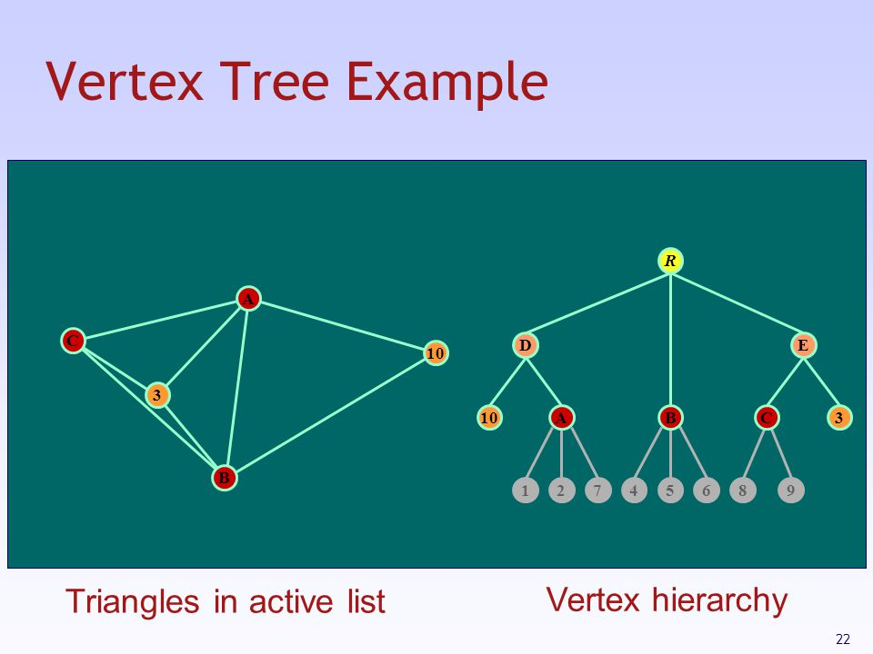 Vertex Tree Example Triangles in active list Vertex hierarchy R A C D