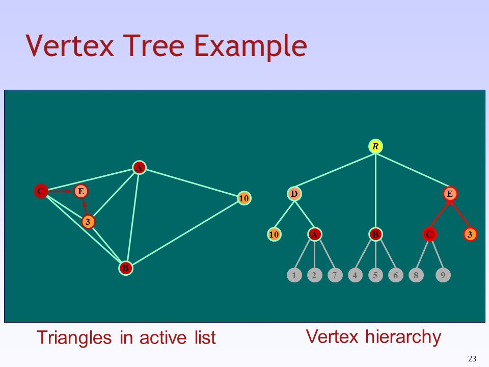 Vertex Tree Example Triangles in active list Vertex hierarchy R A C E