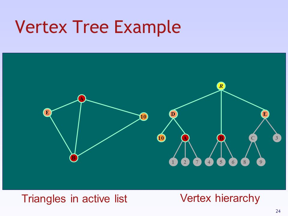 Vertex Tree Example Triangles in active list Vertex hierarchy R A E D