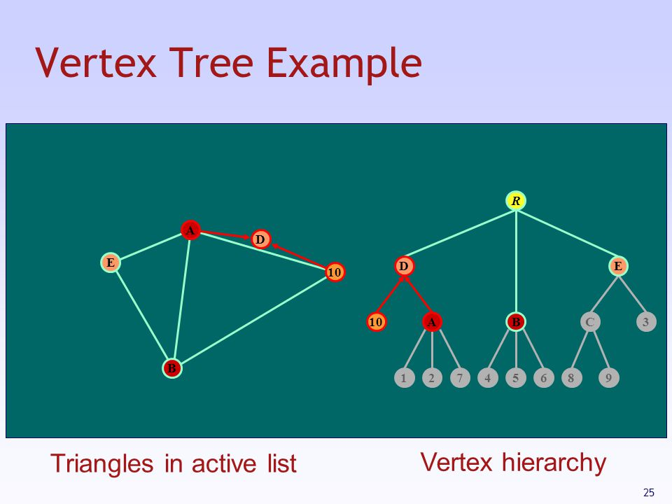 Vertex Tree Example Triangles in active list Vertex hierarchy R A D E