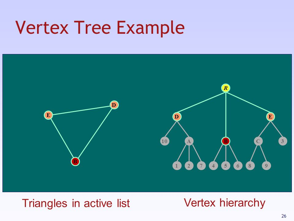 Vertex Tree Example Triangles in active list Vertex hierarchy R D E D