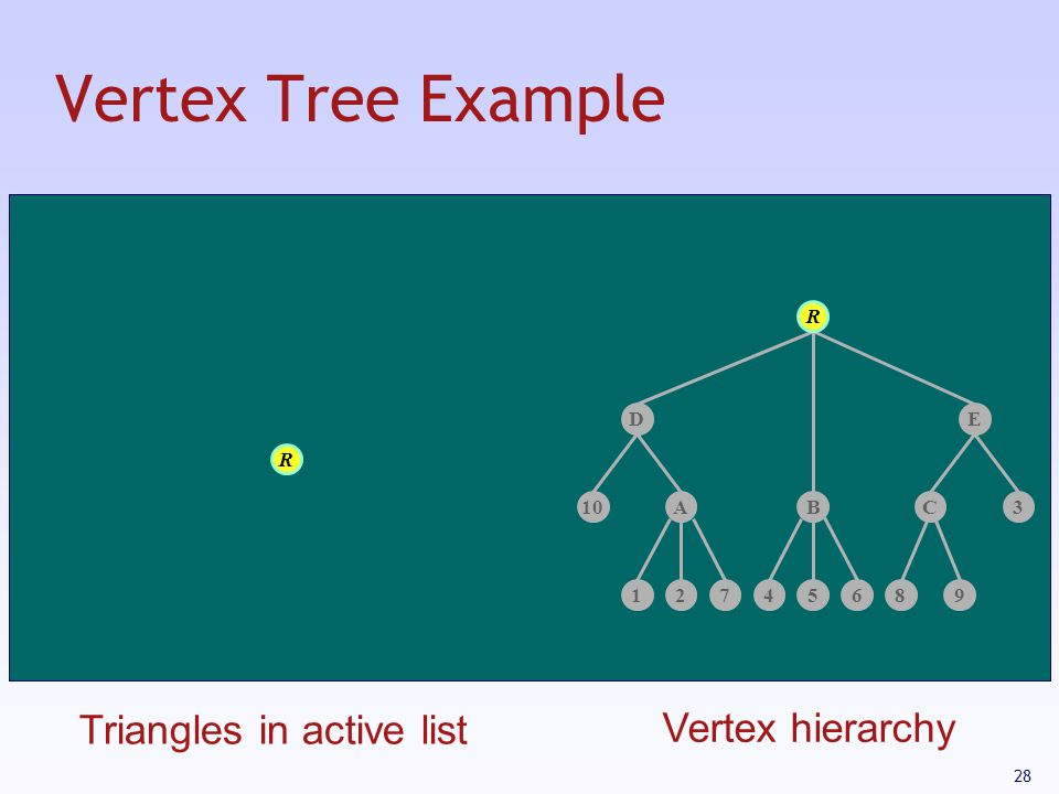 Vertex Tree Example Triangles in active list Vertex hierarchy R D E R