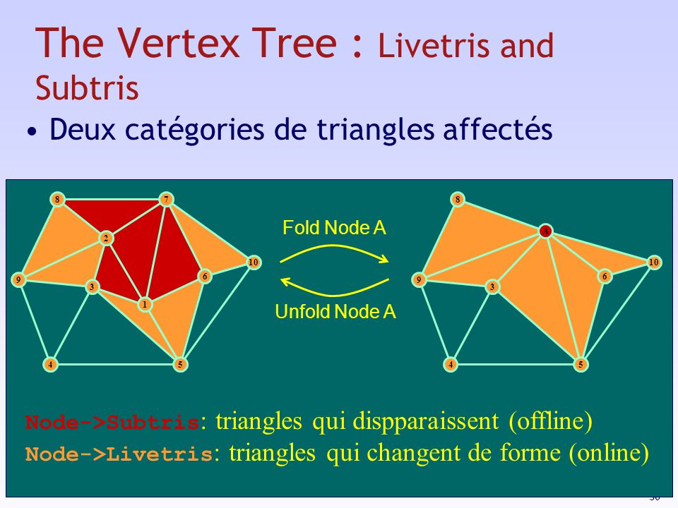 The Vertex Tree : Livetris and Subtris