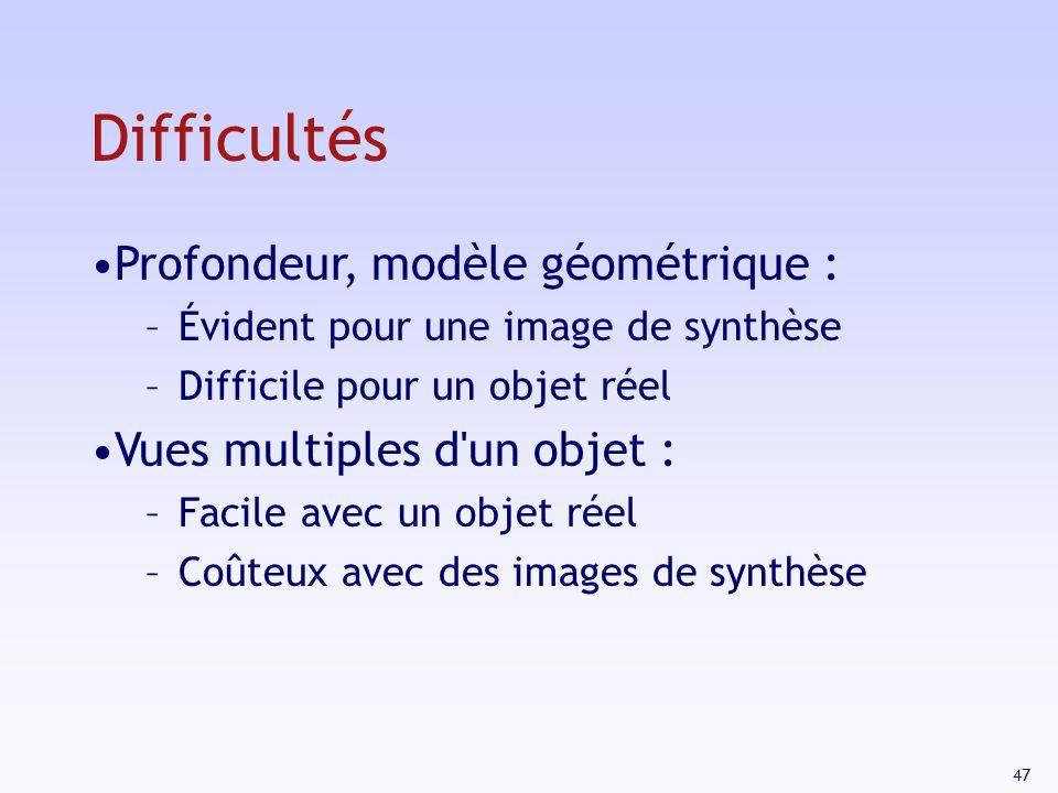 Difficultés Profondeur, modèle géométrique :