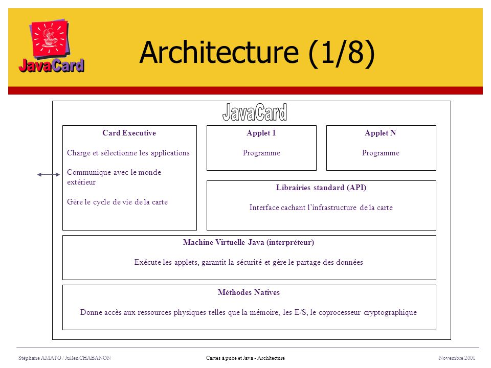 Machine Virtuelle Java (interpréteur) Librairies standard (API)