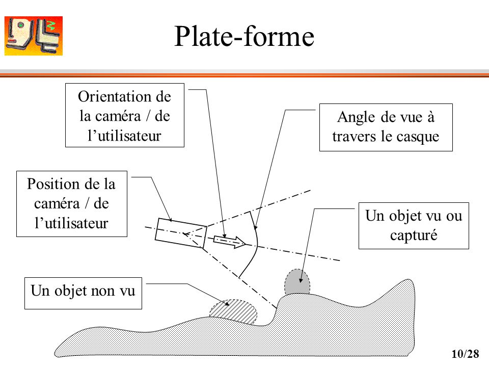 Plate-forme Orientation de la caméra / de l'utilisateur
