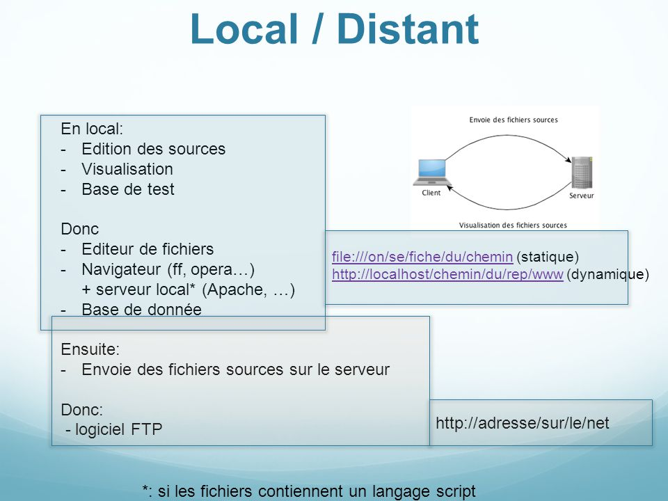 Local / Distant En local: Edition des sources Visualisation
