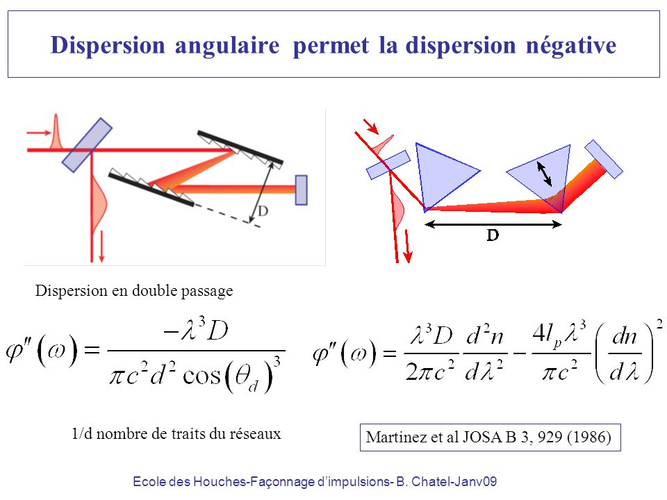 Dispersion angulaire permet la dispersion négative