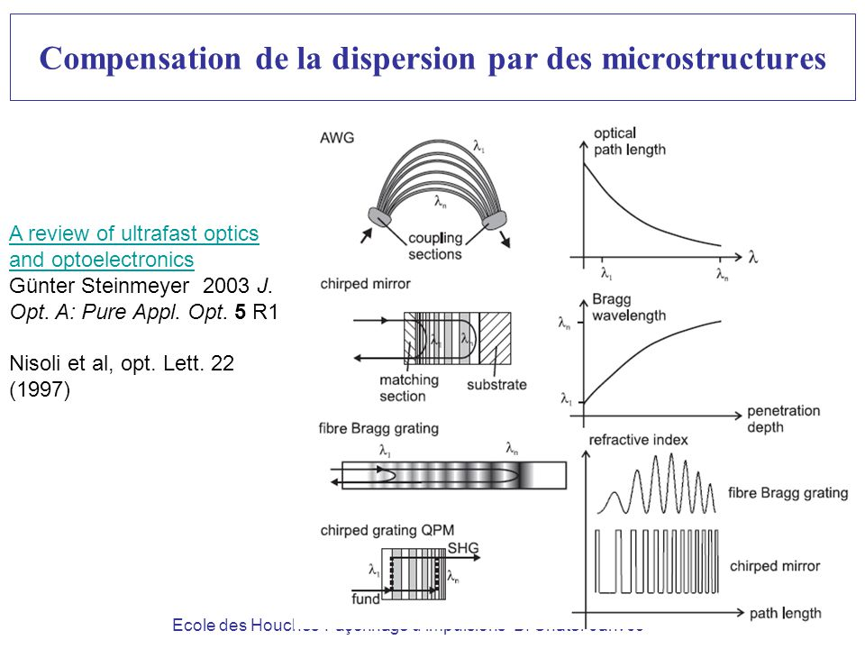 Compensation de la dispersion par des microstructures