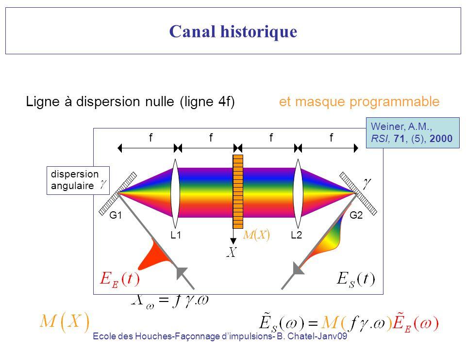 Canal historique Ligne à dispersion nulle (ligne 4f) et masque programmable. Weiner, A.M., RSI, 71, (5), 2000.