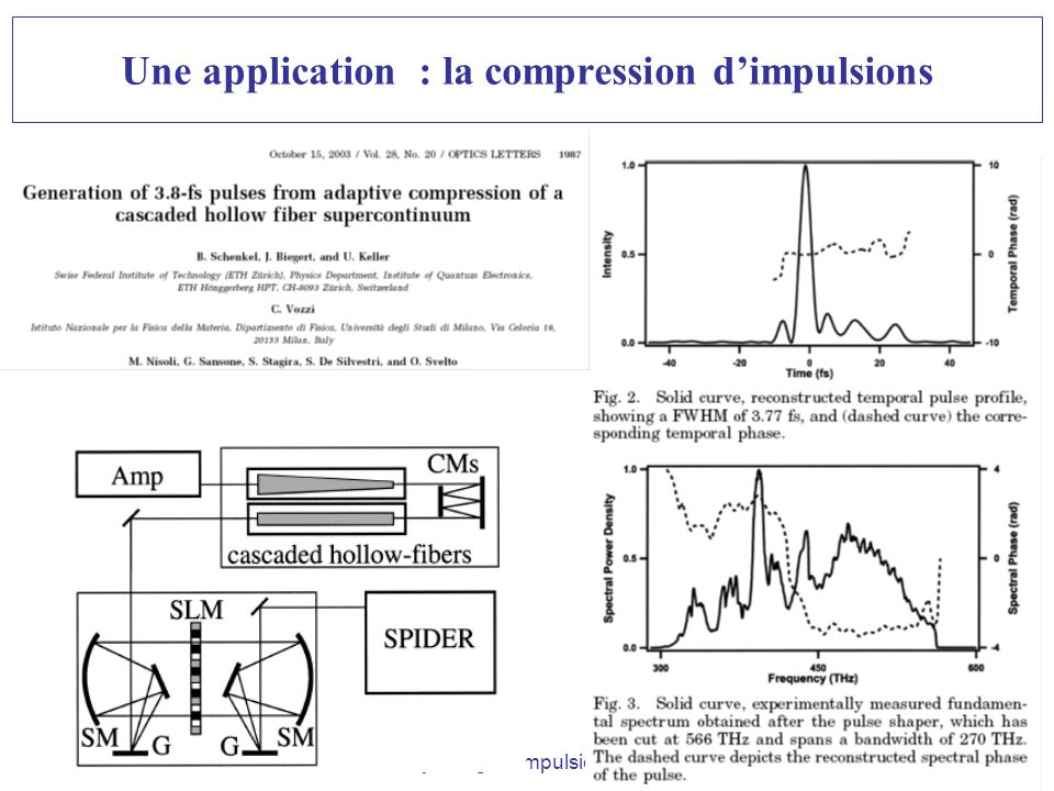 Une application : la compression d'impulsions