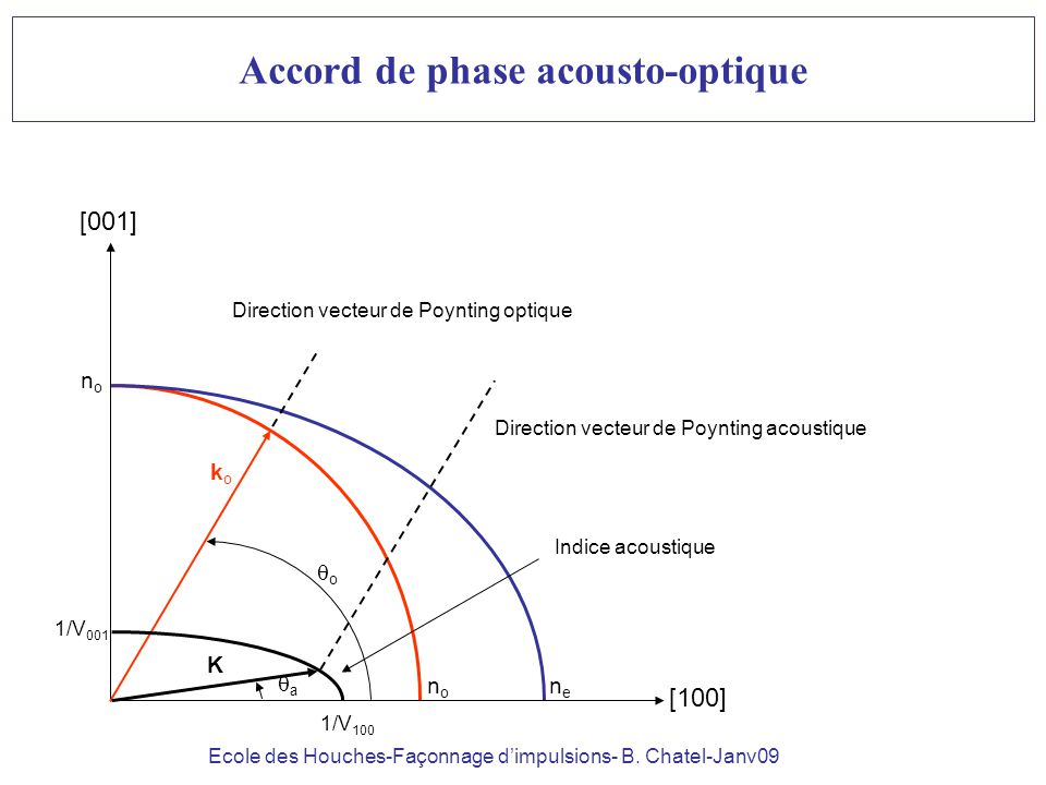 Accord de phase acousto-optique