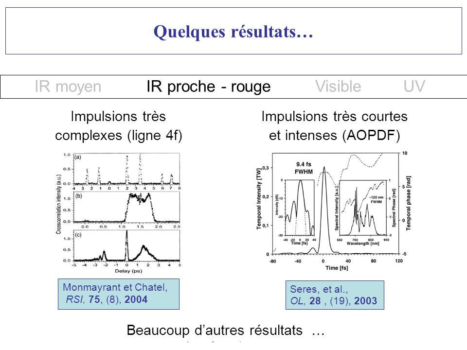 Quelques résultats… IR moyen IR proche - rouge Visible UV