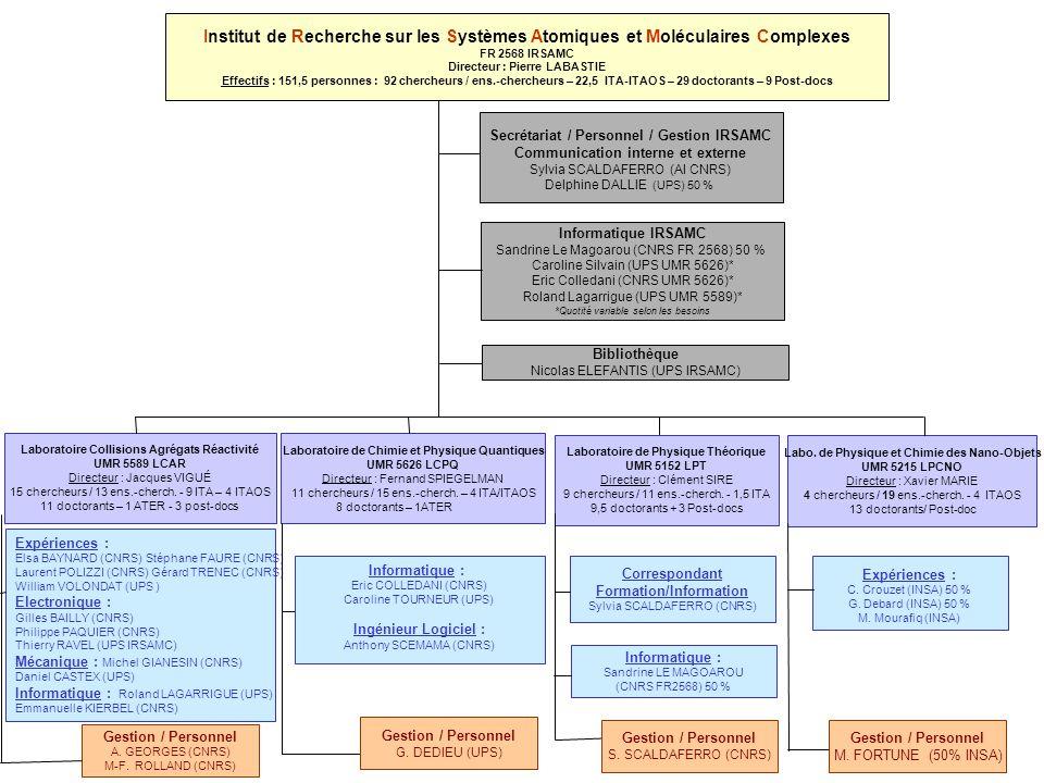 Institut de Recherche sur les Systèmes Atomiques et Moléculaires Complexes