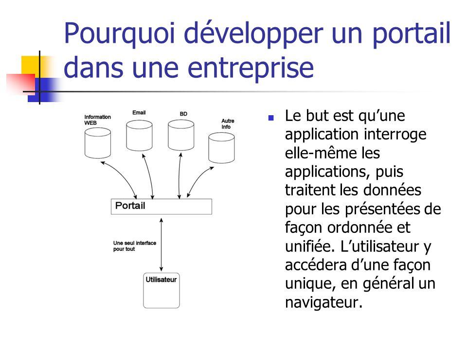 Pourquoi développer un portail dans une entreprise