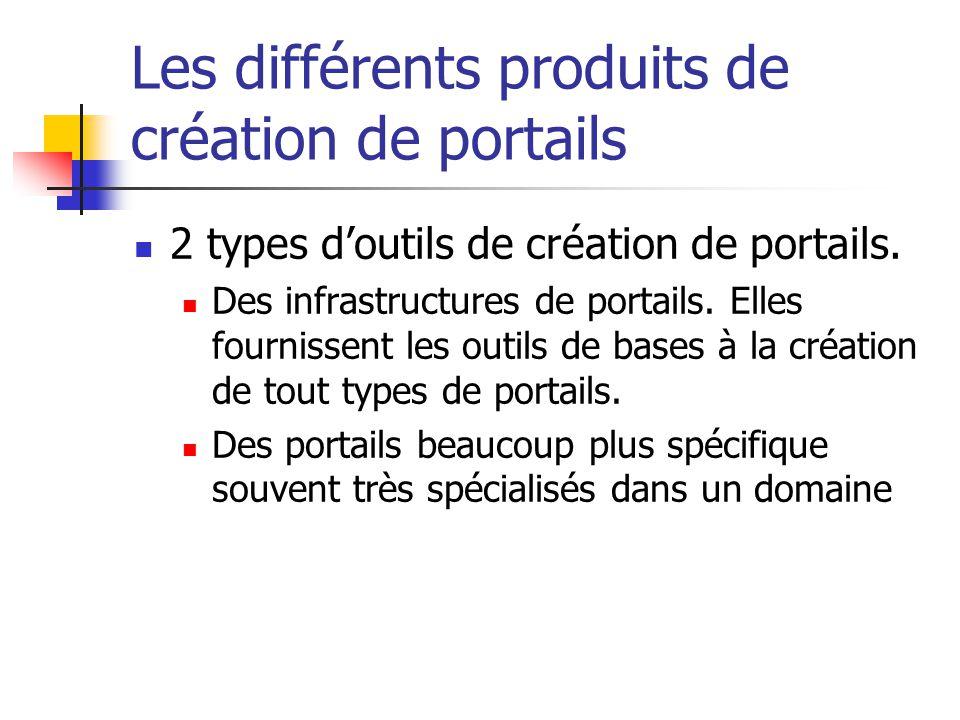 Les différents produits de création de portails
