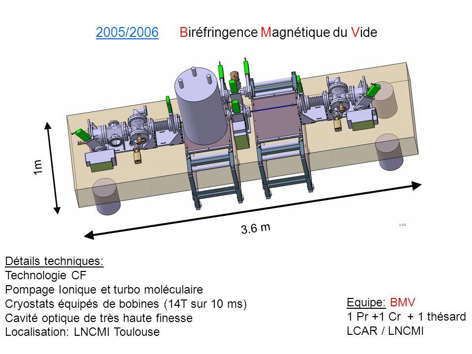 2005/2006 Biréfringence Magnétique du Vide
