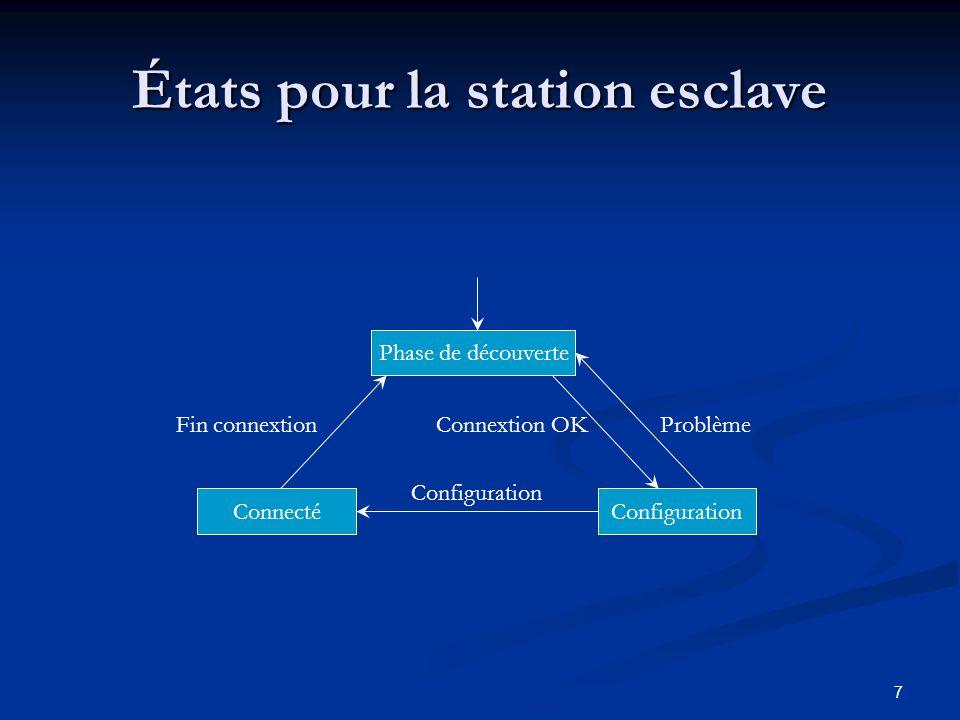 États pour la station esclave