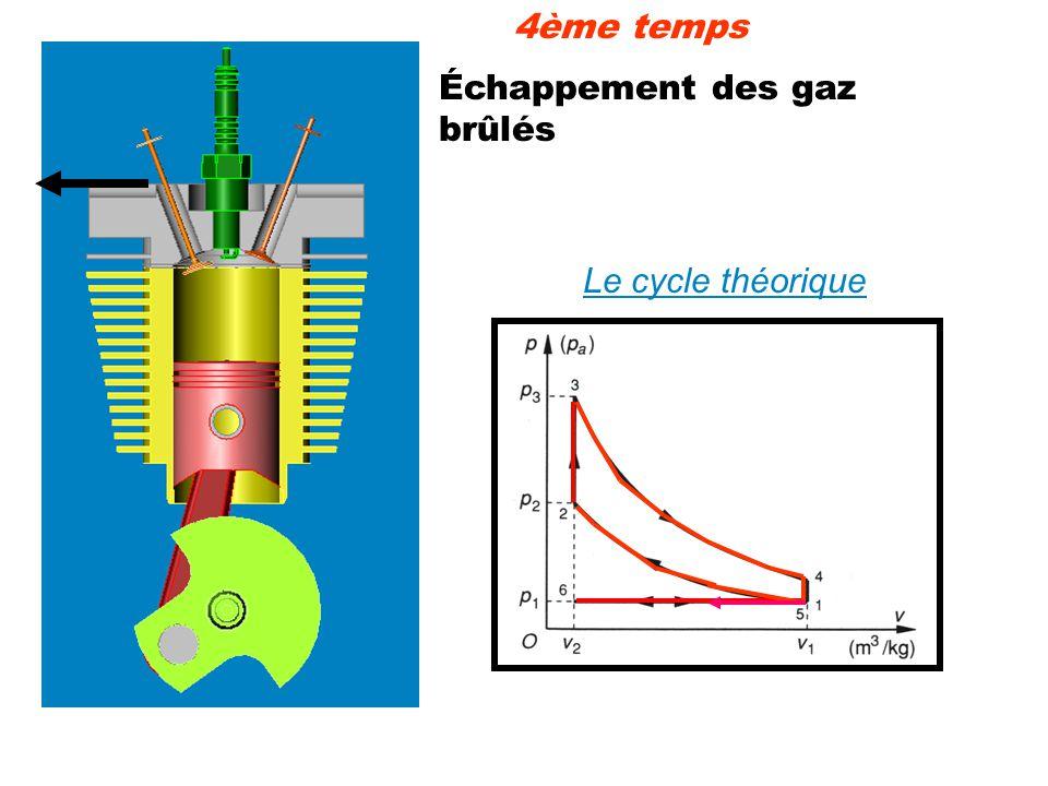 4ème temps Échappement des gaz brûlés Le cycle théorique
