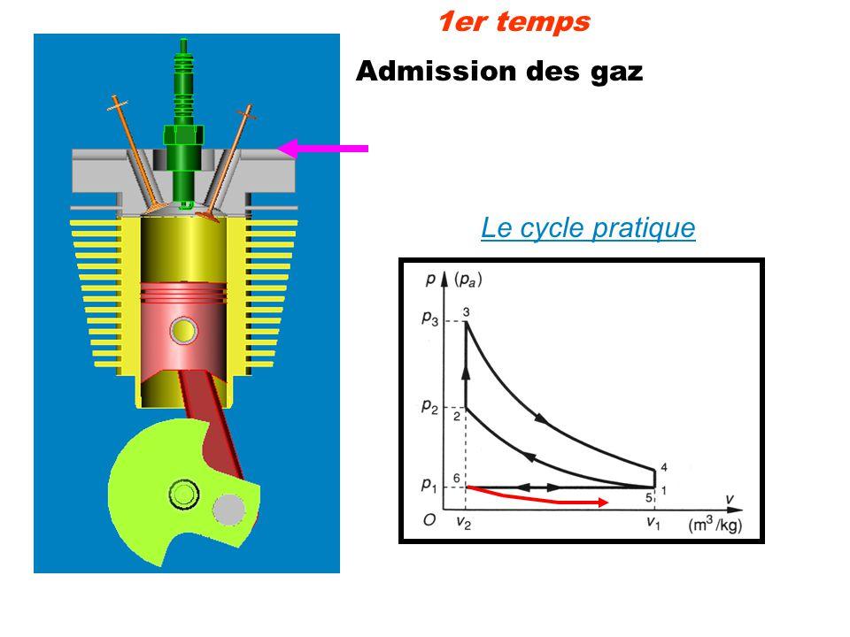1er temps Admission des gaz Le cycle pratique