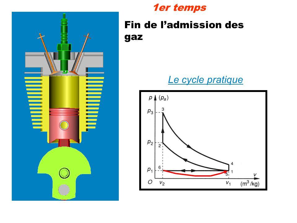 1er temps Fin de l'admission des gaz Le cycle pratique