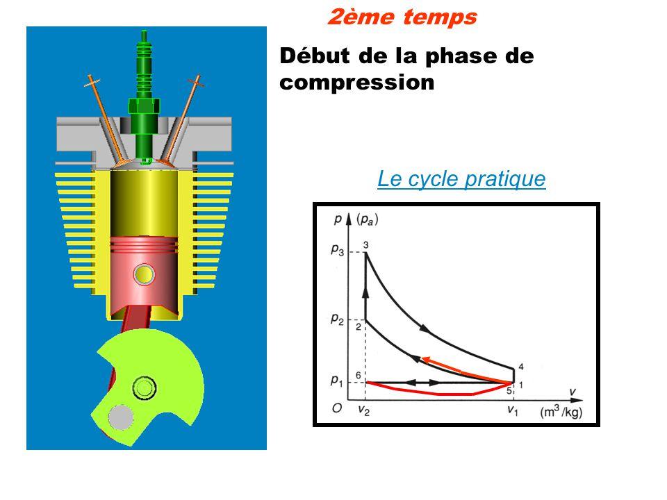 2ème temps Début de la phase de compression Le cycle pratique