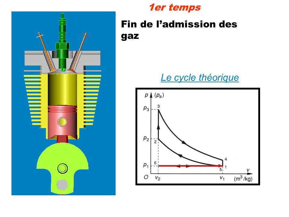 1er temps Fin de l'admission des gaz Le cycle théorique