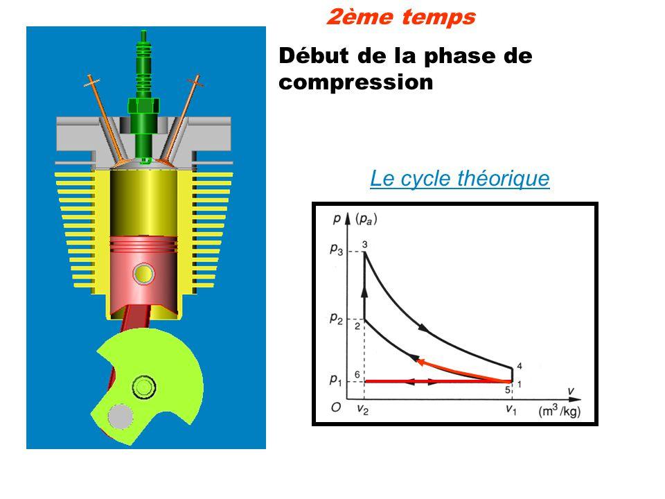 2ème temps Début de la phase de compression Le cycle théorique
