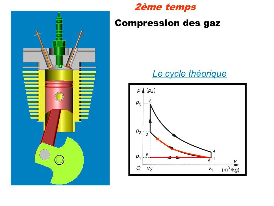 2ème temps Compression des gaz Le cycle théorique