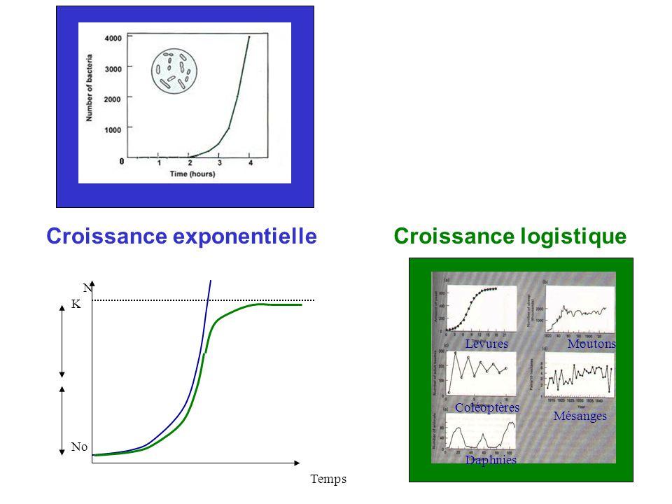 Croissance exponentielle Croissance logistique