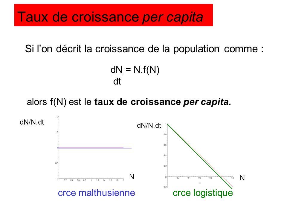 Taux de croissance per capita
