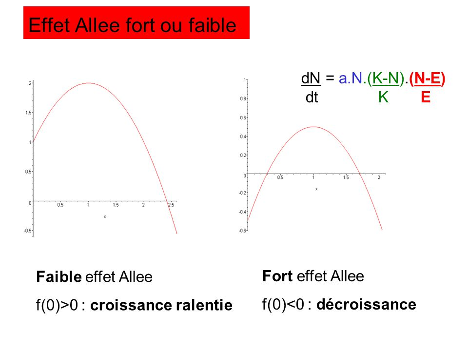 Effet Allee fort ou faible