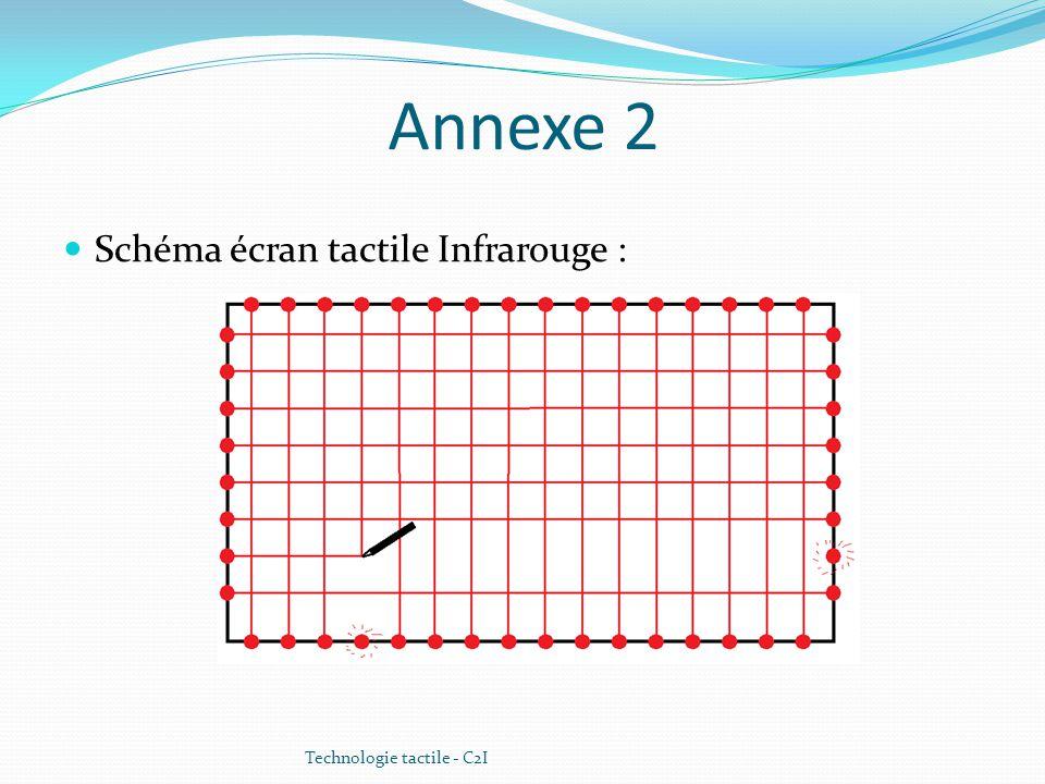 Annexe 2 Schéma écran tactile Infrarouge : Technologie tactile - C2I